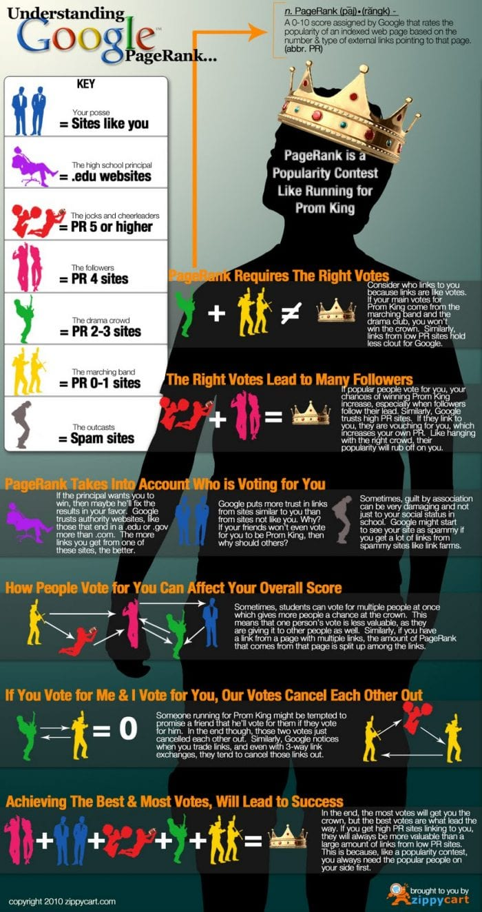 seo-pagerank-infographic